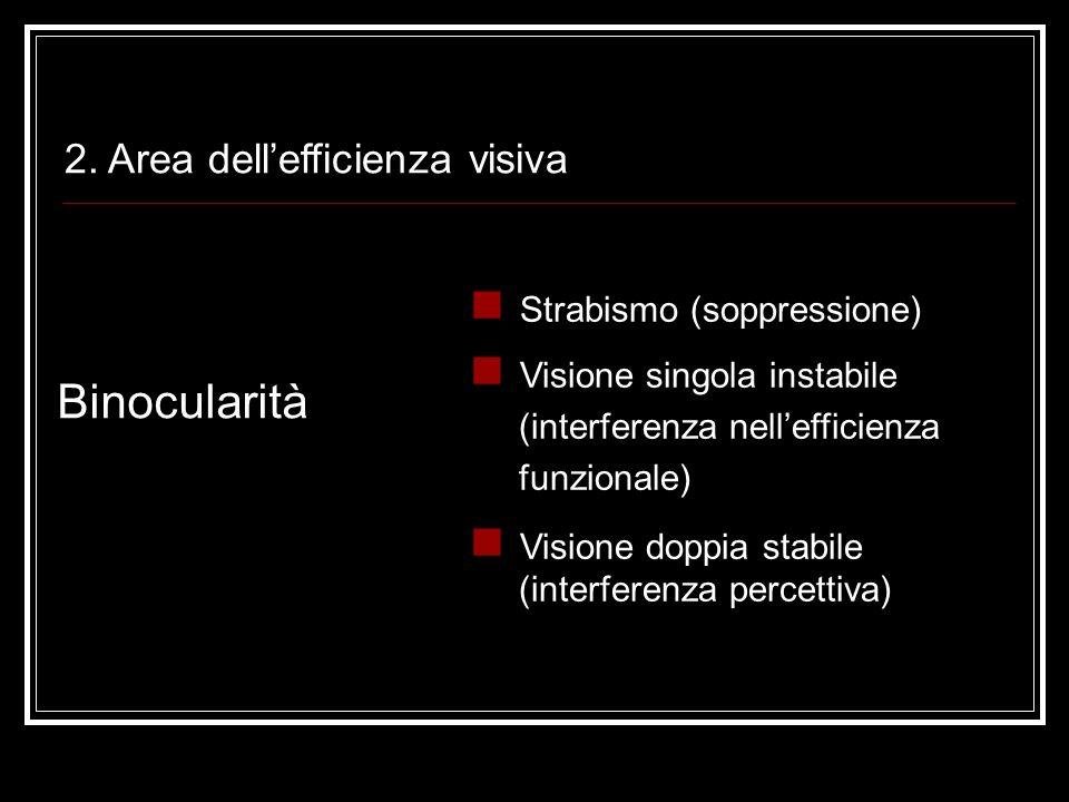 Binocularità 2. Area dell'efficienza visiva Strabismo (soppressione)