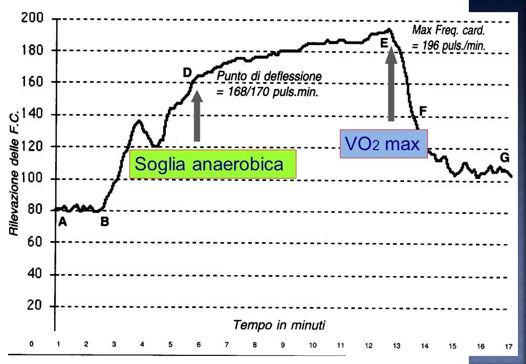 VO2 max Soglia anaerobica