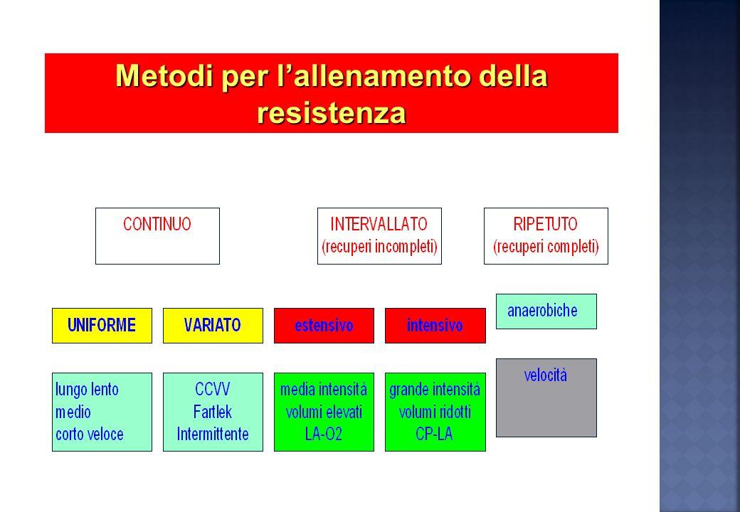 Metodi per l'allenamento della resistenza