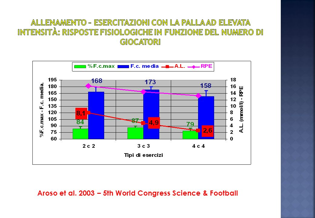 Aroso et al. 2003 – 5th World Congress Science & Football