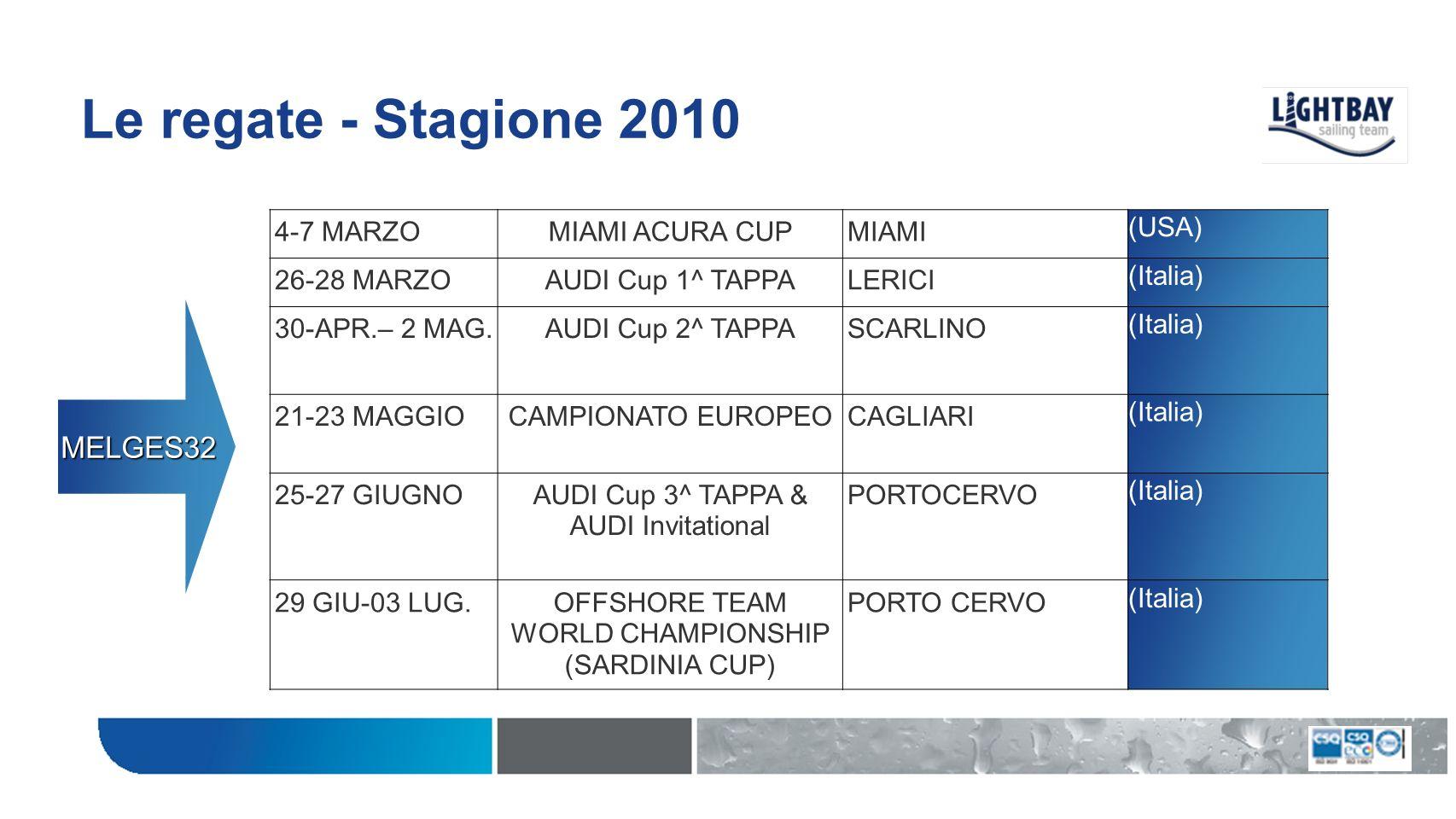 Le regate - Stagione 2010 MELGES32 4-7 MARZO MIAMI ACURA CUP MIAMI