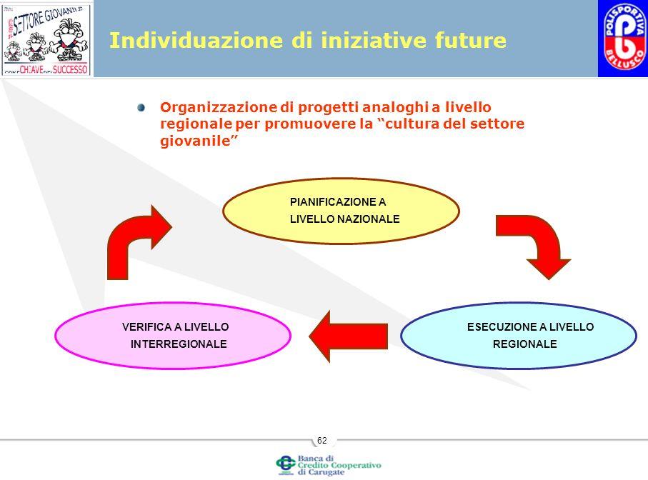 Individuazione di iniziative future