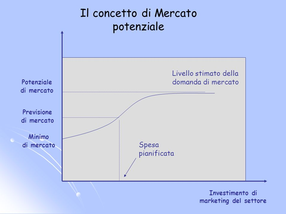 Investimento di marketing del settore