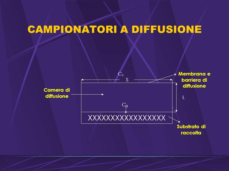 CAMPIONATORI A DIFFUSIONE