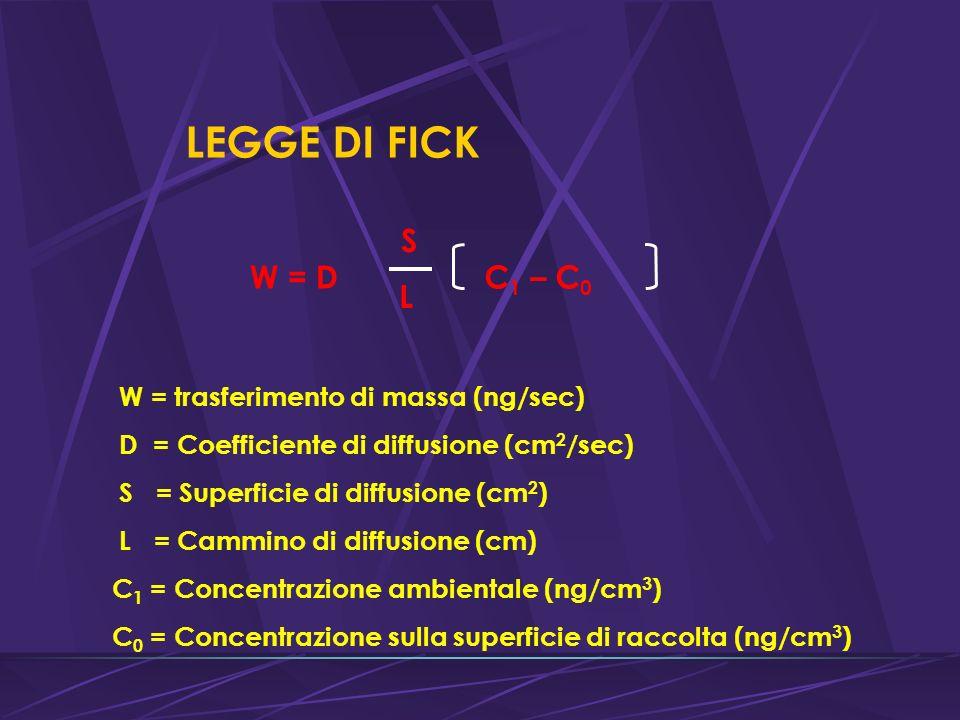 LEGGE DI FICK W = D S L C1 – C0 W = trasferimento di massa (ng/sec)