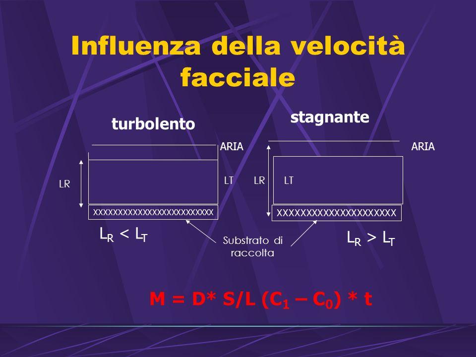 Influenza della velocità facciale