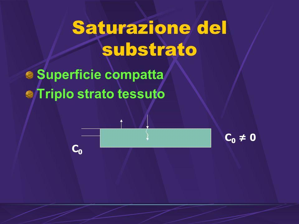 Saturazione del substrato
