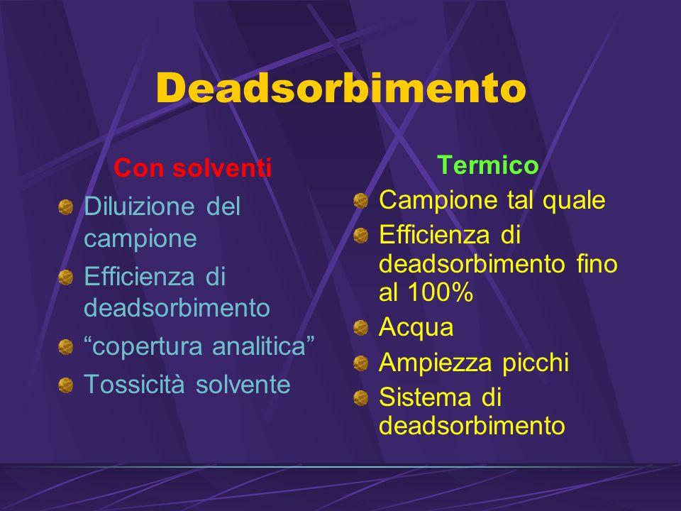 Deadsorbimento Con solventi Diluizione del campione