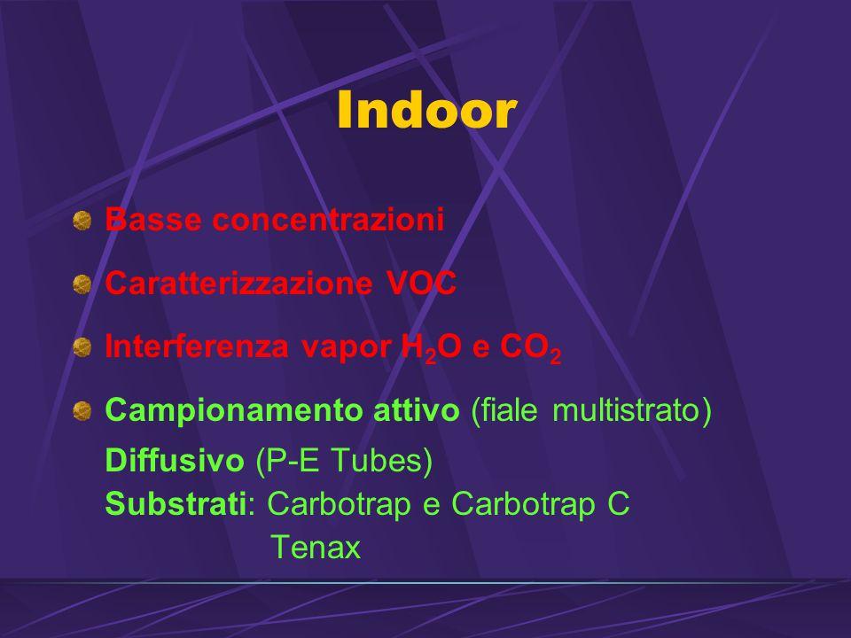 Indoor Basse concentrazioni Caratterizzazione VOC