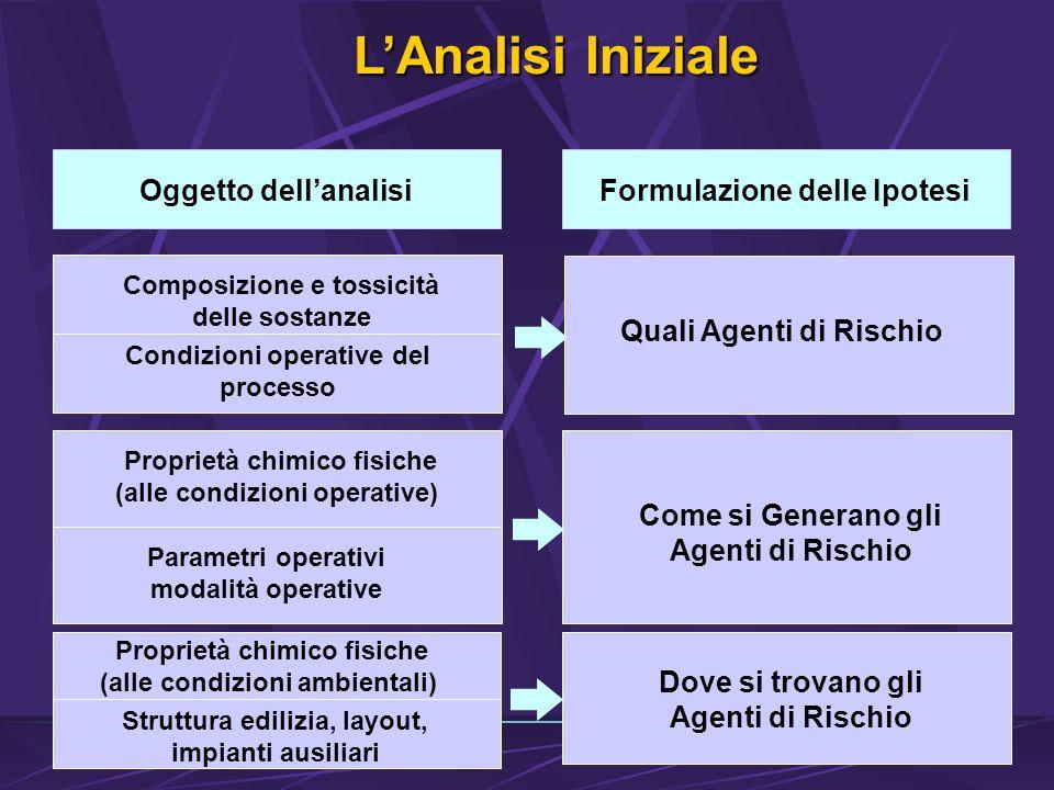 L'Analisi Iniziale Oggetto dell'analisi Formulazione delle Ipotesi
