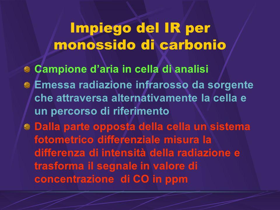 Impiego del IR per monossido di carbonio