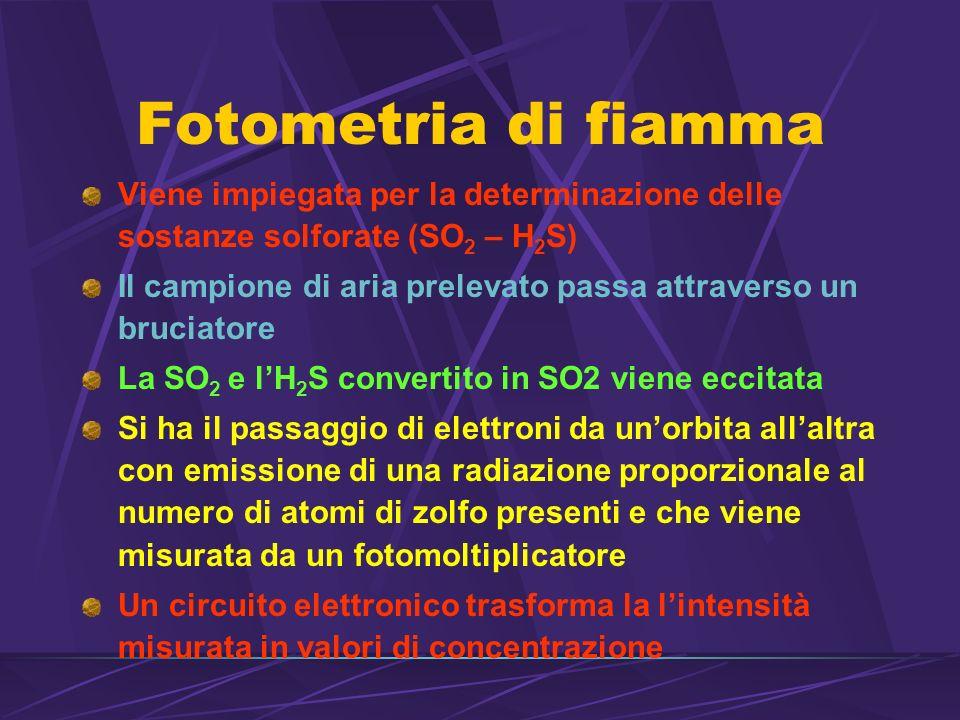 Fotometria di fiamma Viene impiegata per la determinazione delle sostanze solforate (SO2 – H2S)