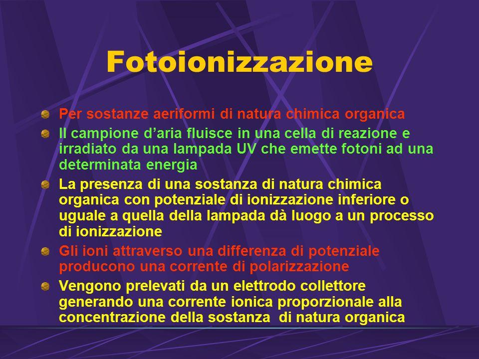 Fotoionizzazione Per sostanze aeriformi di natura chimica organica