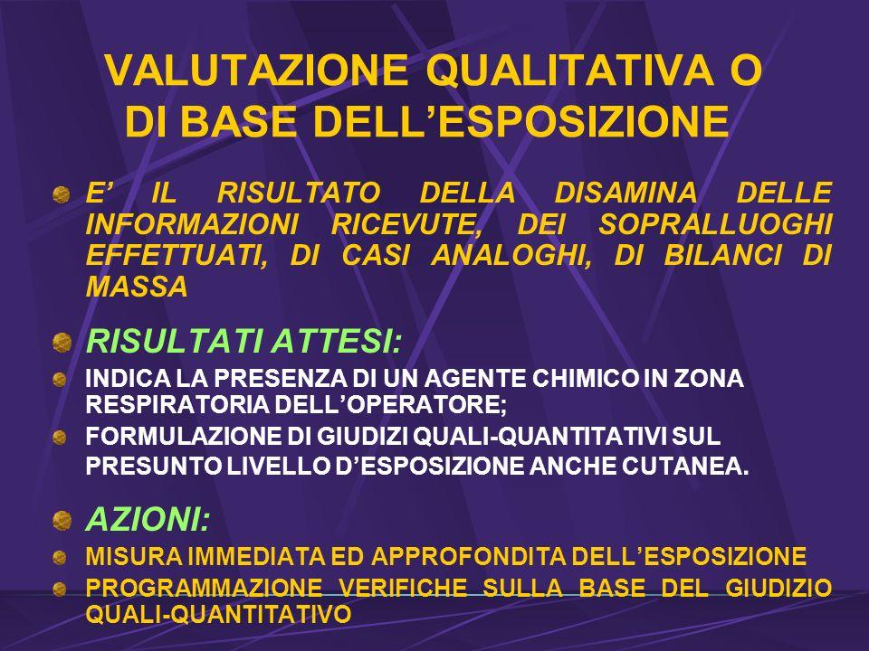 VALUTAZIONE QUALITATIVA O DI BASE DELL'ESPOSIZIONE