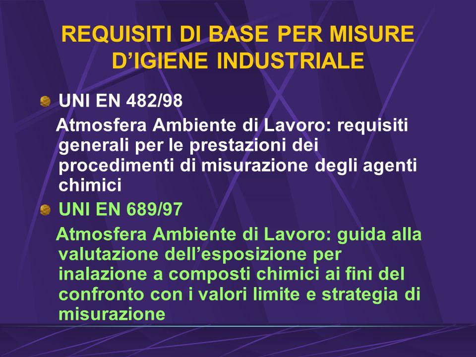 REQUISITI DI BASE PER MISURE D'IGIENE INDUSTRIALE