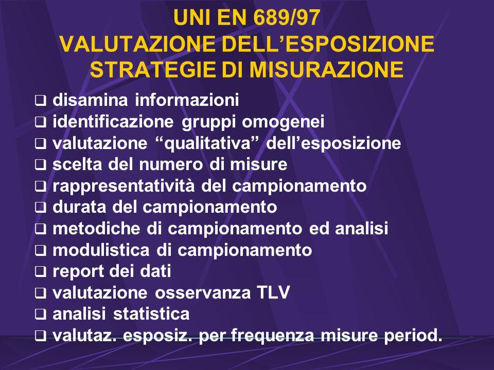 UNI EN 689/97 VALUTAZIONE DELL'ESPOSIZIONE STRATEGIE DI MISURAZIONE