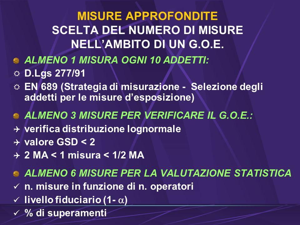 MISURE APPROFONDITE SCELTA DEL NUMERO DI MISURE NELL'AMBITO DI UN G. O