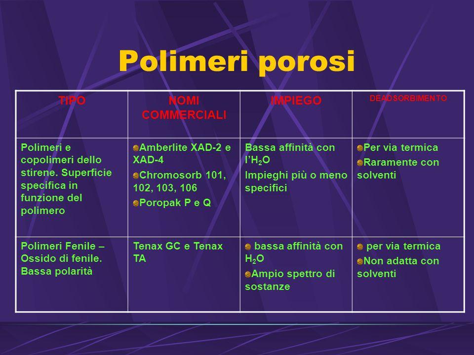 Polimeri porosi TIPO NOMI COMMERCIALI IMPIEGO