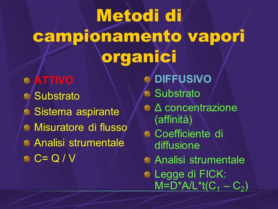 Metodi di campionamento vapori organici