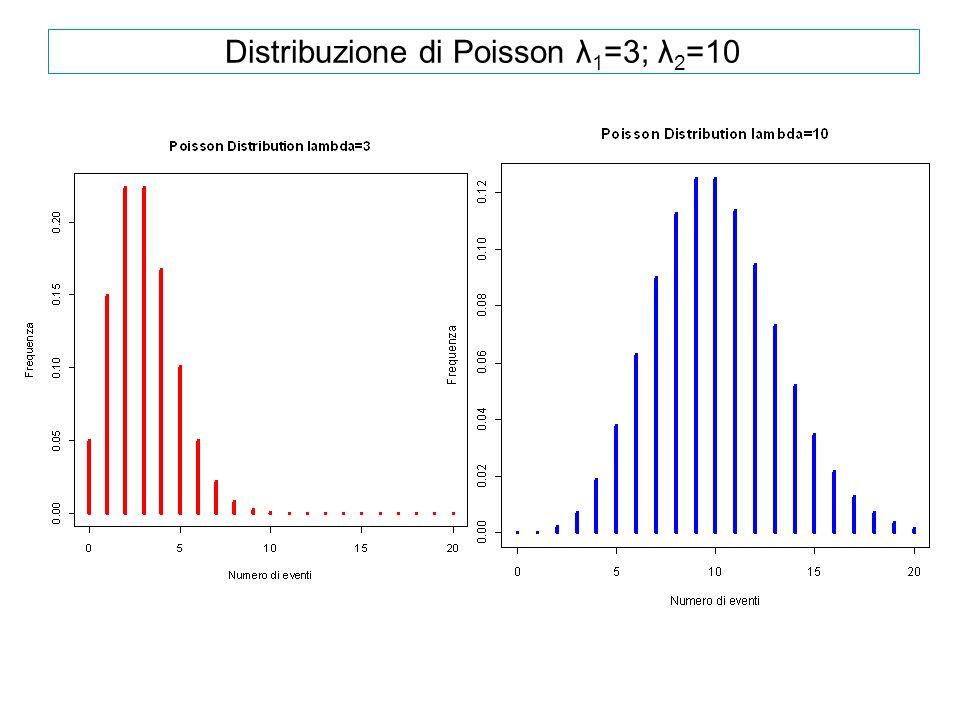 Distribuzione di Poisson λ1=3; λ2=10