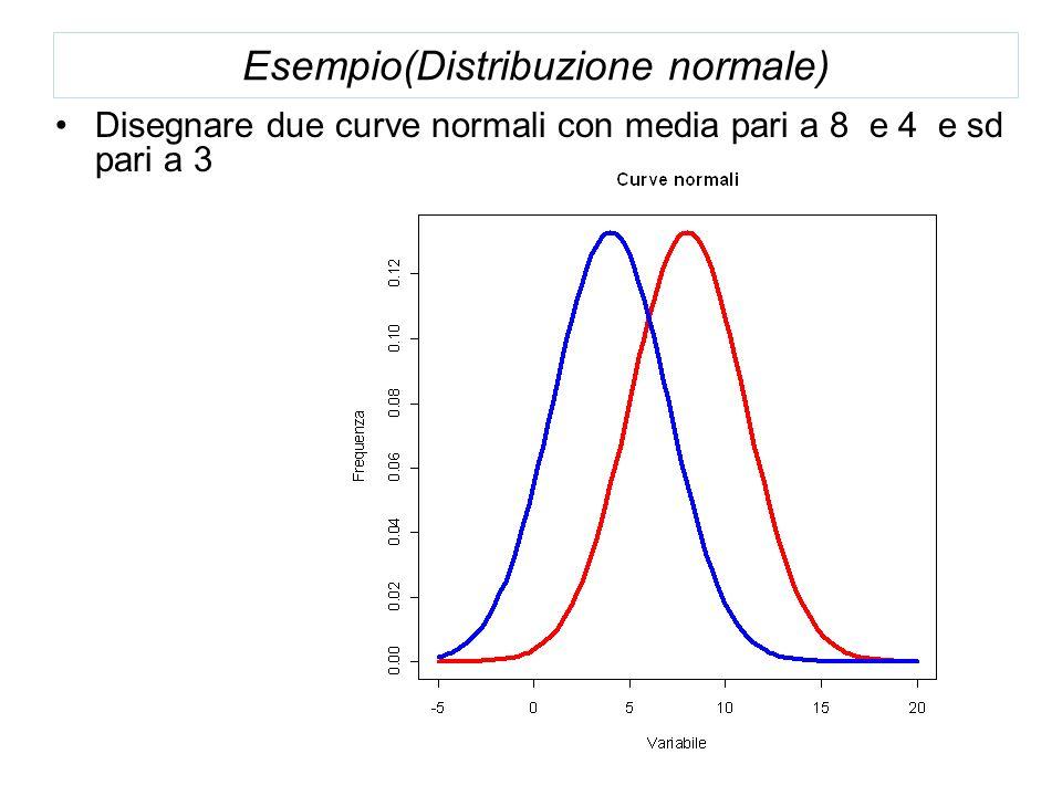 Esempio(Distribuzione normale)