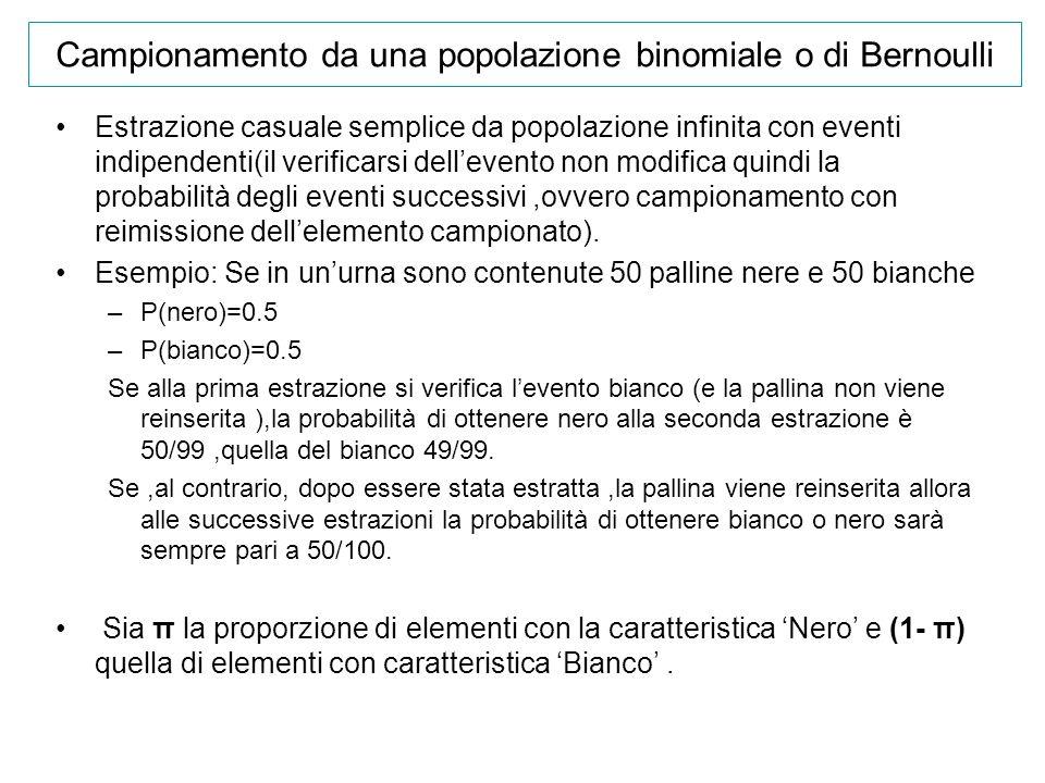 Campionamento da una popolazione binomiale o di Bernoulli
