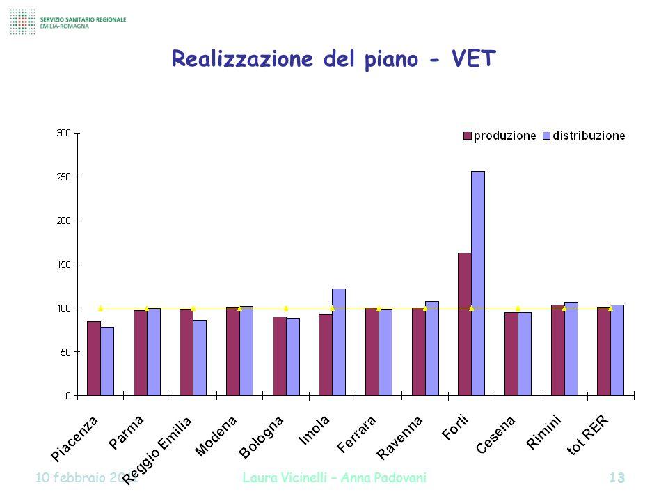 Realizzazione del piano - VET