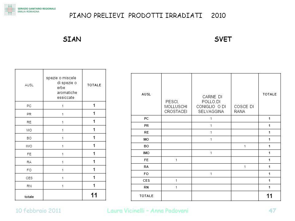 PIANO PRELIEVI PRODOTTI IRRADIATI 2010 SIAN SVET