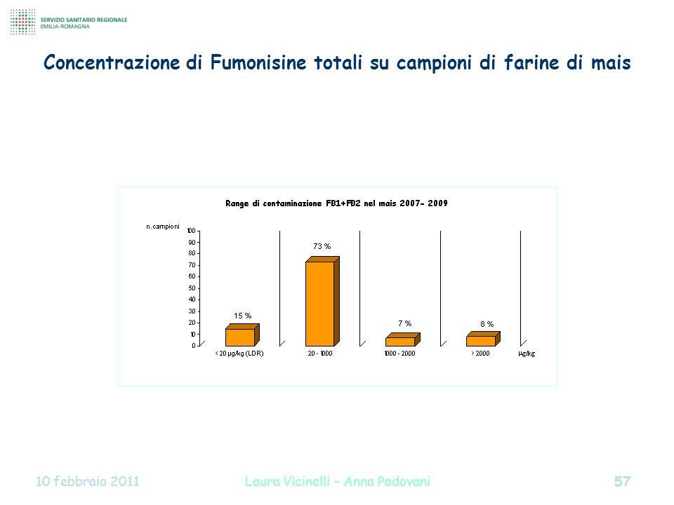 Concentrazione di Fumonisine totali su campioni di farine di mais