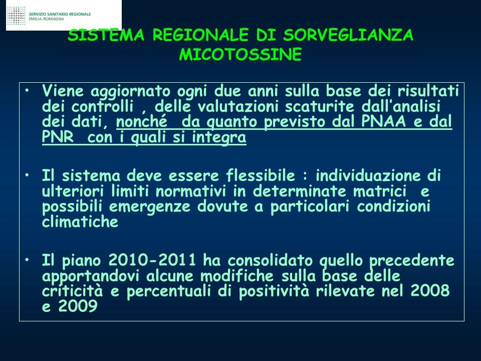 SISTEMA REGIONALE DI SORVEGLIANZA MICOTOSSINE