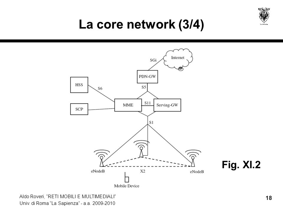 La core network (3/4) Fig. XI.2
