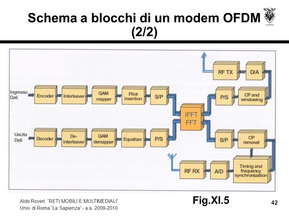 Schema a blocchi di un modem OFDM (2/2)
