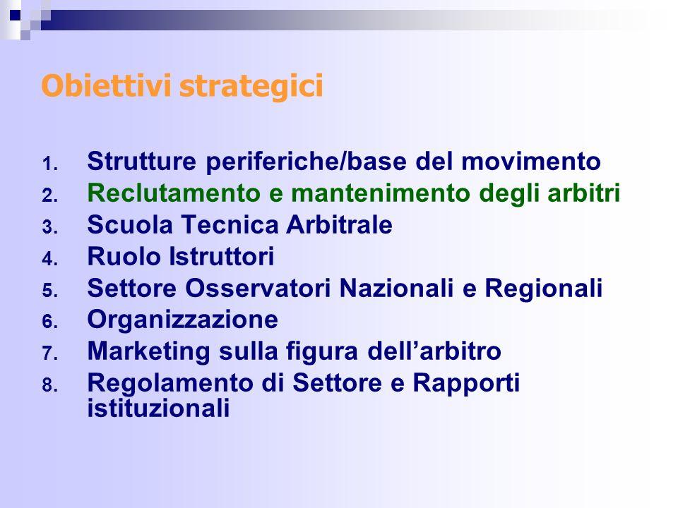 Obiettivi strategici Strutture periferiche/base del movimento