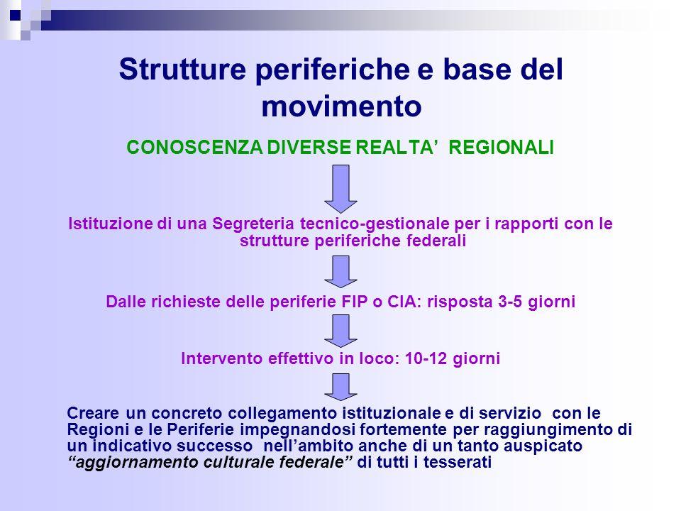 Strutture periferiche e base del movimento