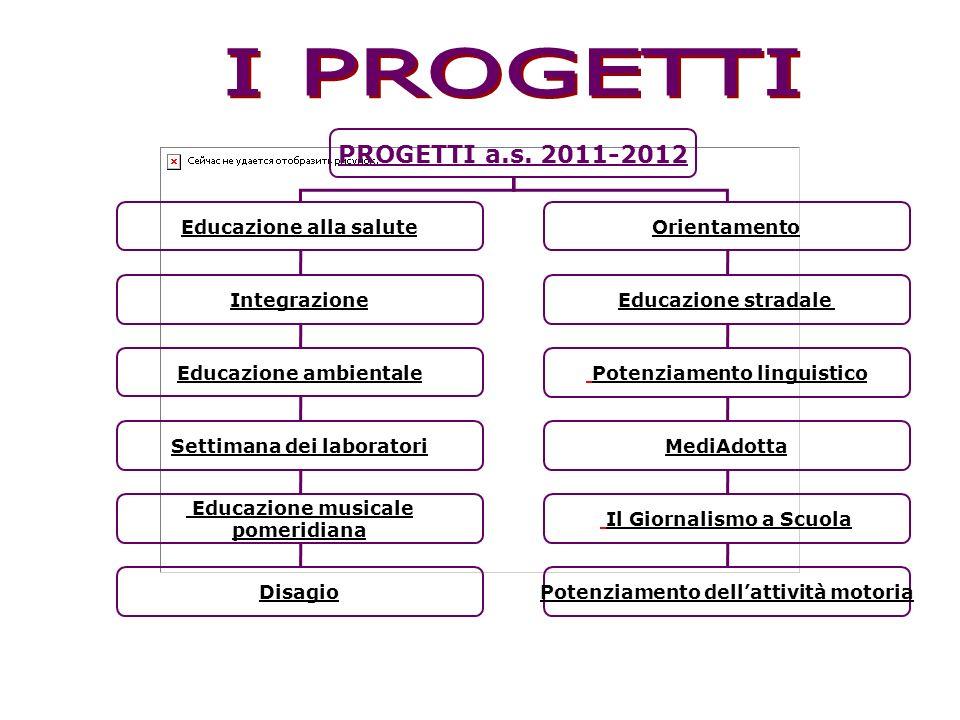 I PROGETTI PROGETTI a.s. 2011-2012 Educazione alla salute Orientamento