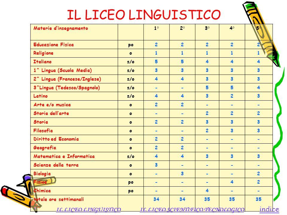 IL LICEO LINGUISTICO indice IL LICEO LINGUISTICO