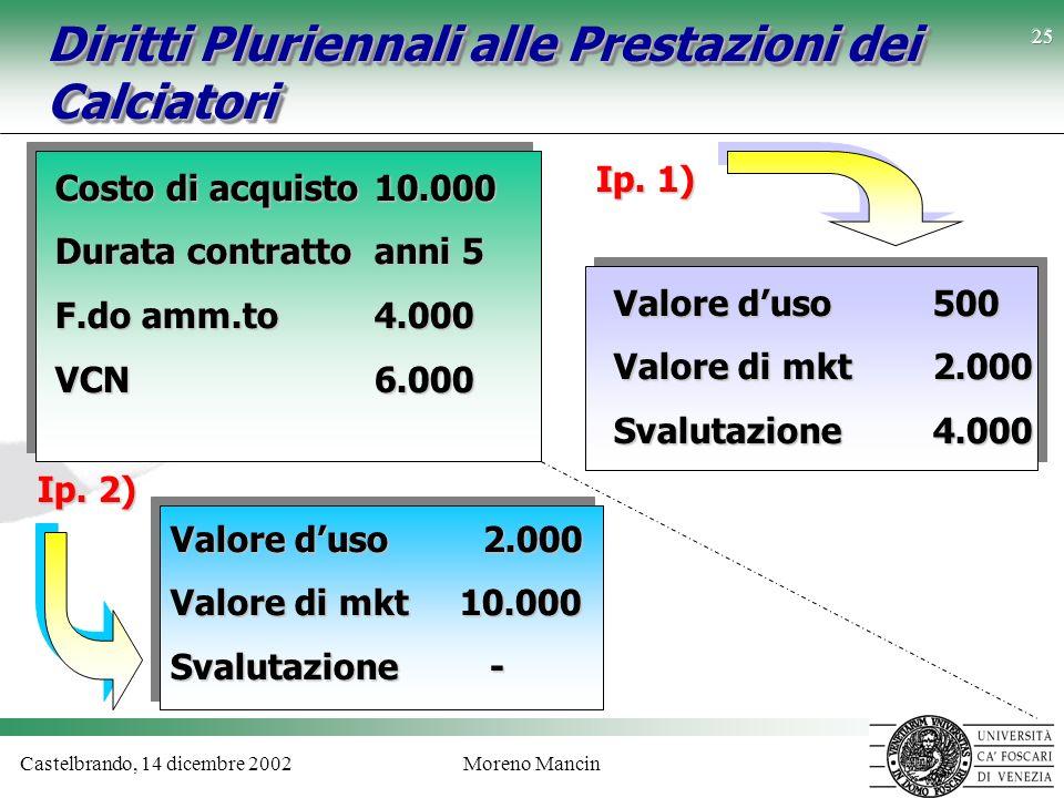 Diritti Pluriennali alle Prestazioni dei Calciatori