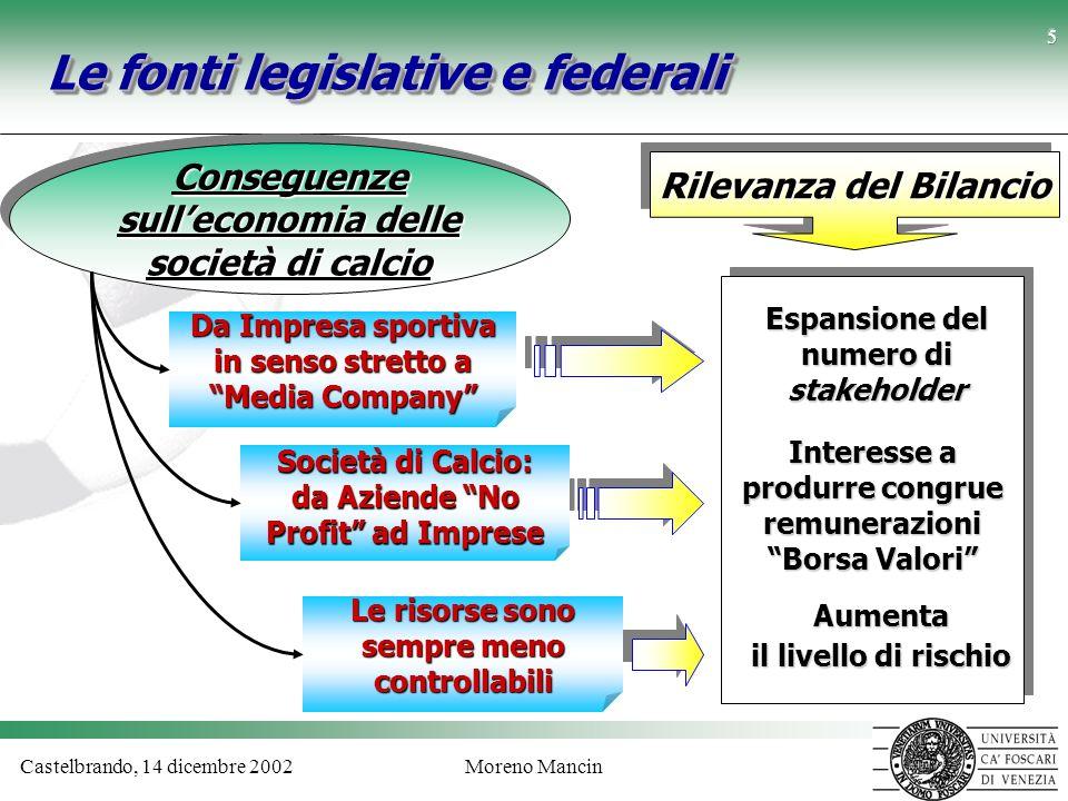 Le fonti legislative e federali