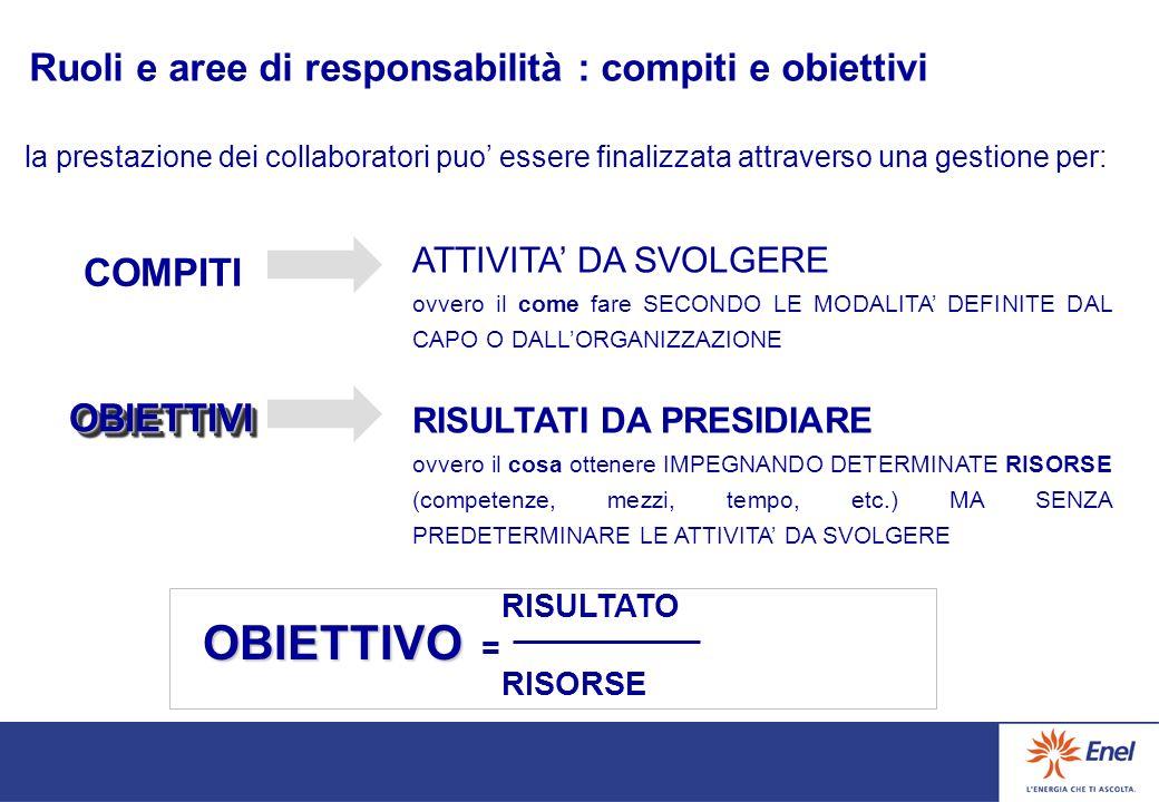 OBIETTIVO = Ruoli e aree di responsabilità : compiti e obiettivi