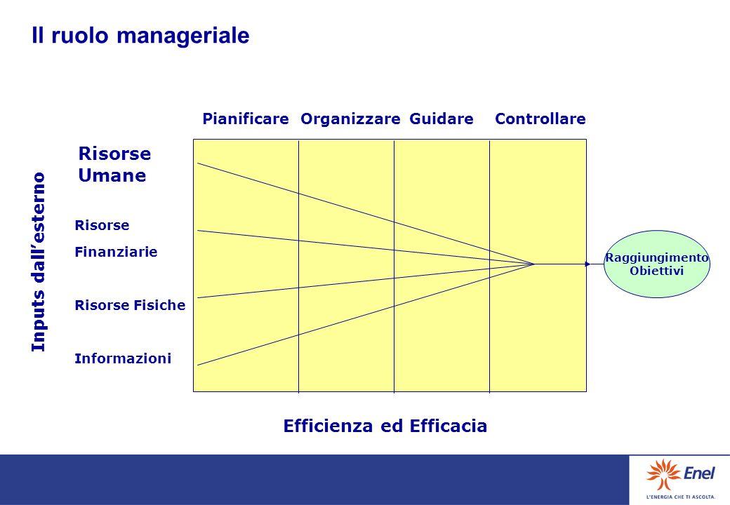 Il ruolo manageriale Risorse Umane Inputs dall'esterno