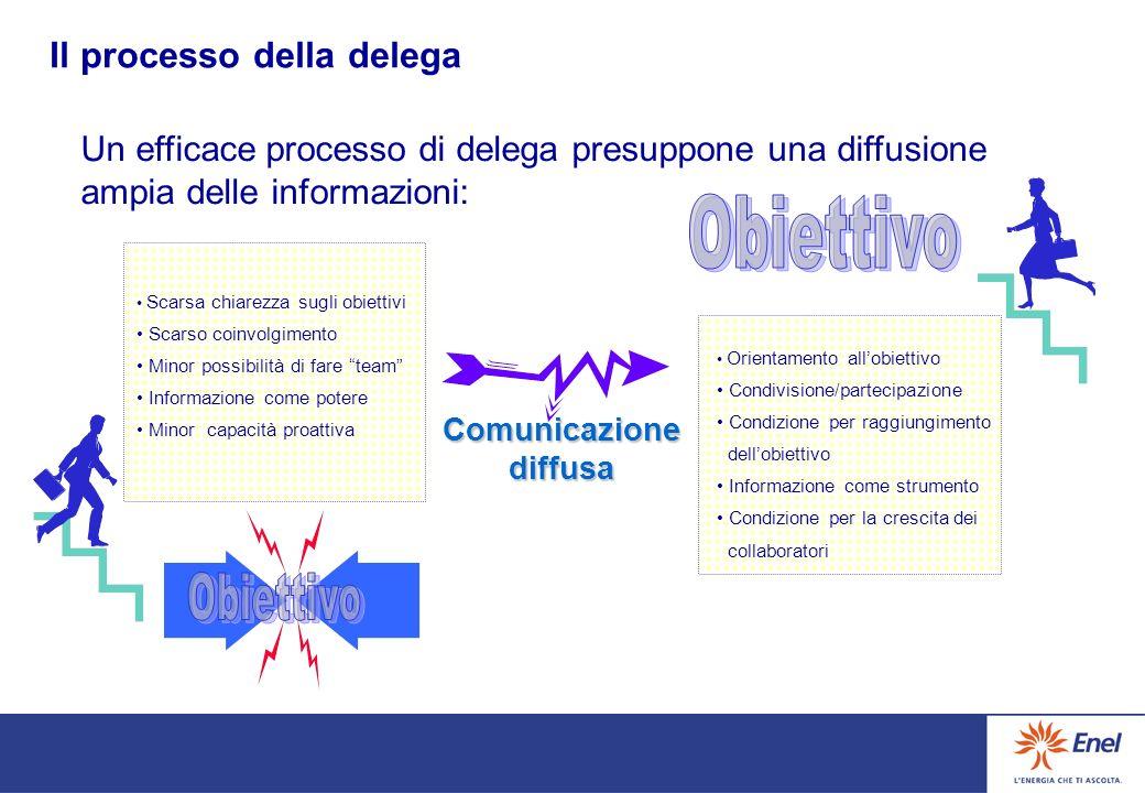 Il processo della delega