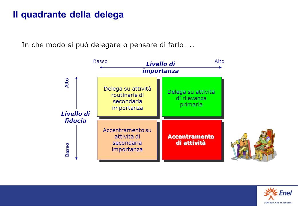 Il quadrante della delega