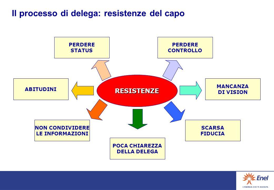 Il processo di delega: resistenze del capo