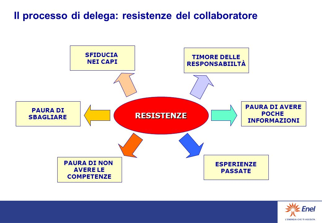 Il processo di delega: resistenze del collaboratore