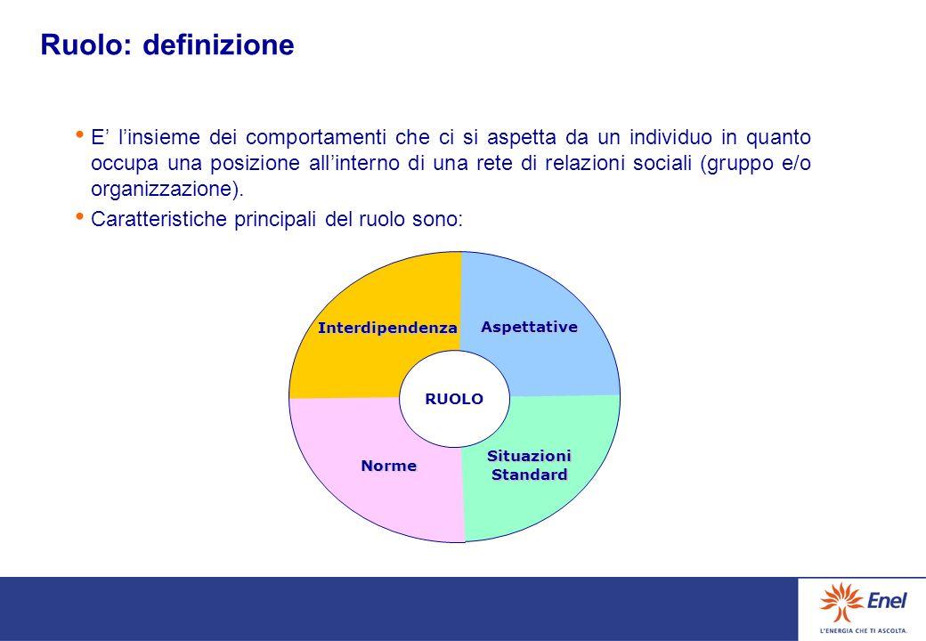 Ruolo: definizione