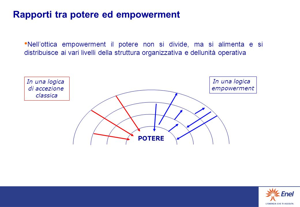 Rapporti tra potere ed empowerment