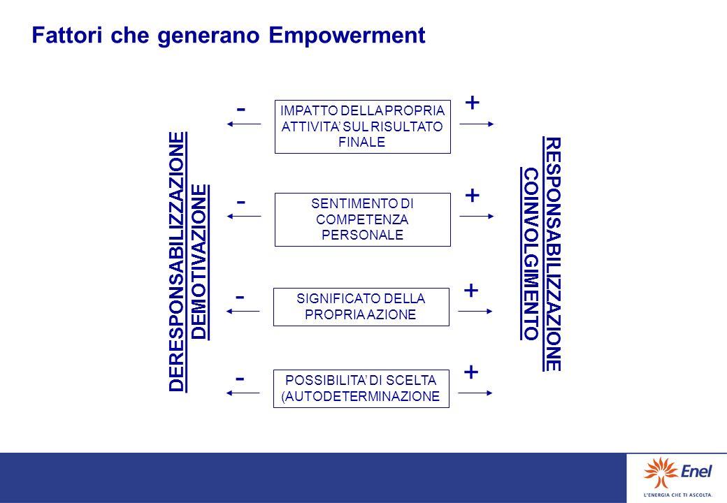 Fattori che generano Empowerment