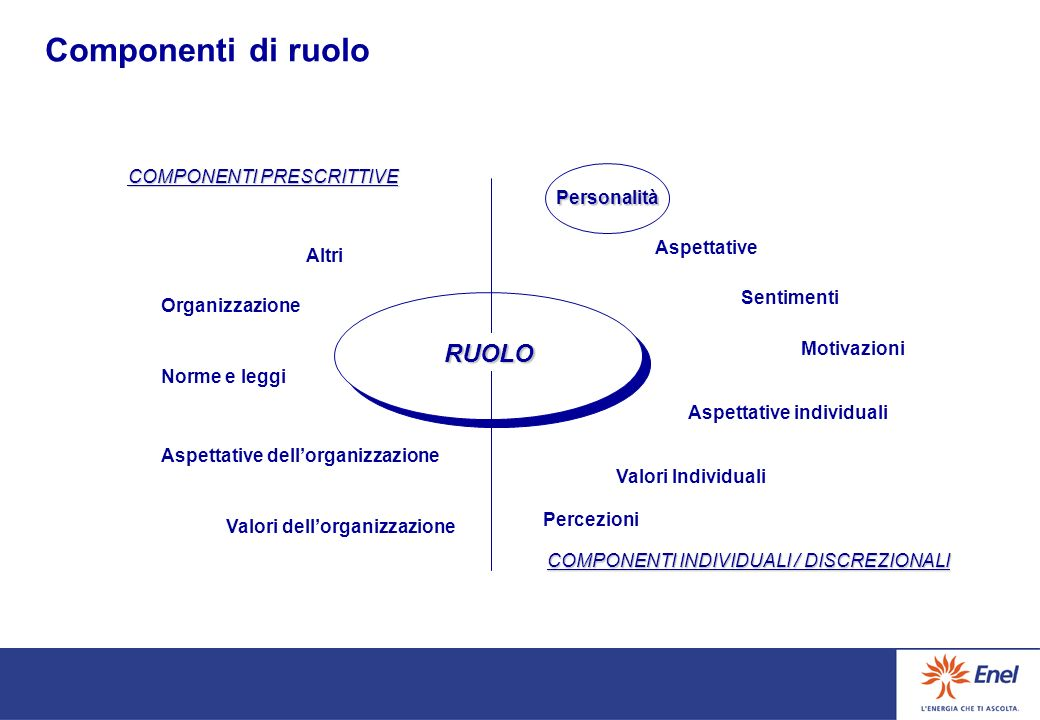 Componenti di ruolo RUOLO COMPONENTI PRESCRITTIVE Personalità