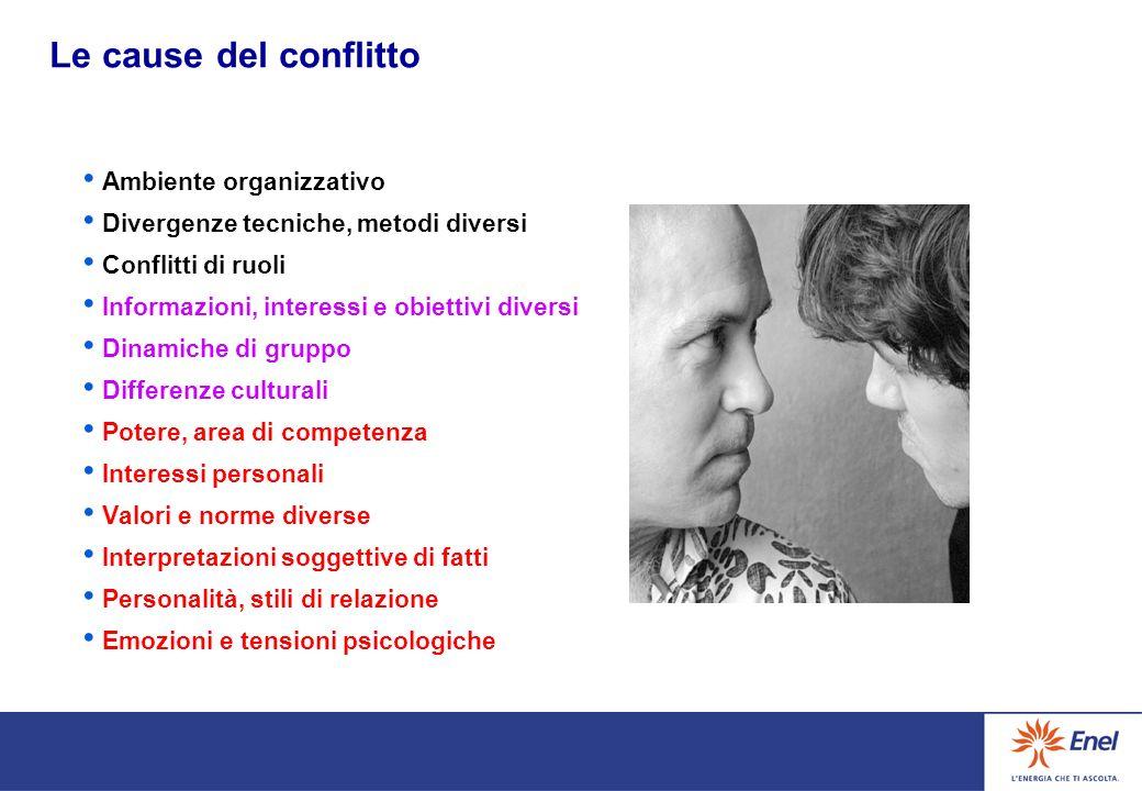 Le cause del conflitto Ambiente organizzativo