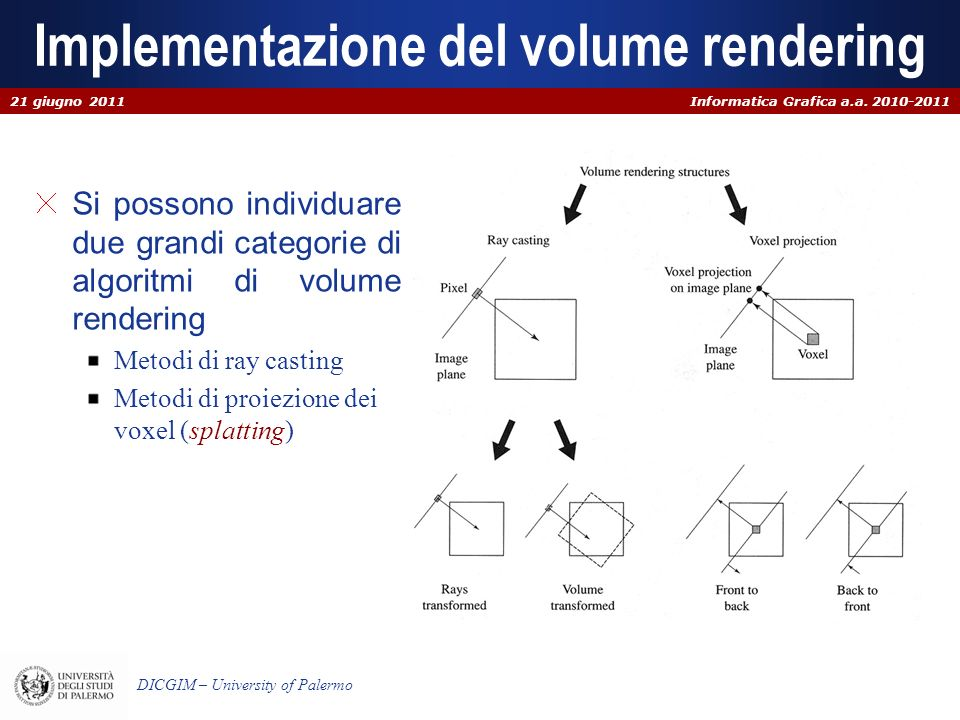 Implementazione del volume rendering